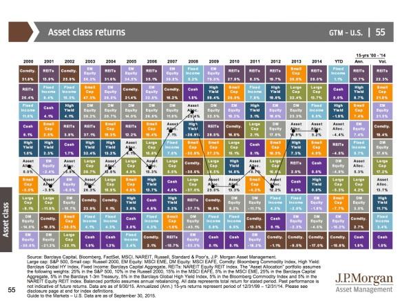 Asset Class Returns 2000 to 2014