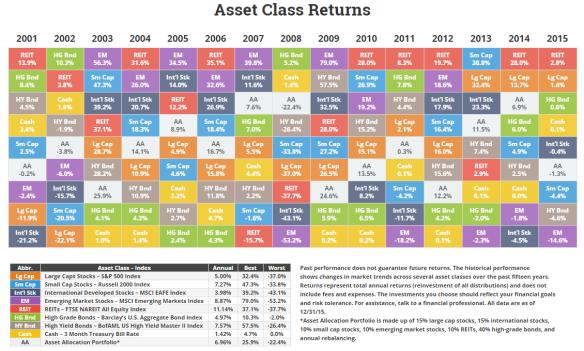 NovelInvestor-Asset-Returns-FY-2015